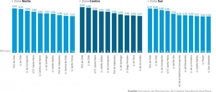 Ranking de calidad laboral